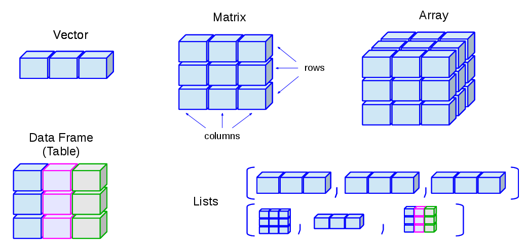 Data structure — R introduction documentation